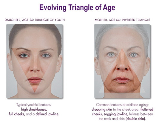 Triangle of Youth and Triangle of Aging